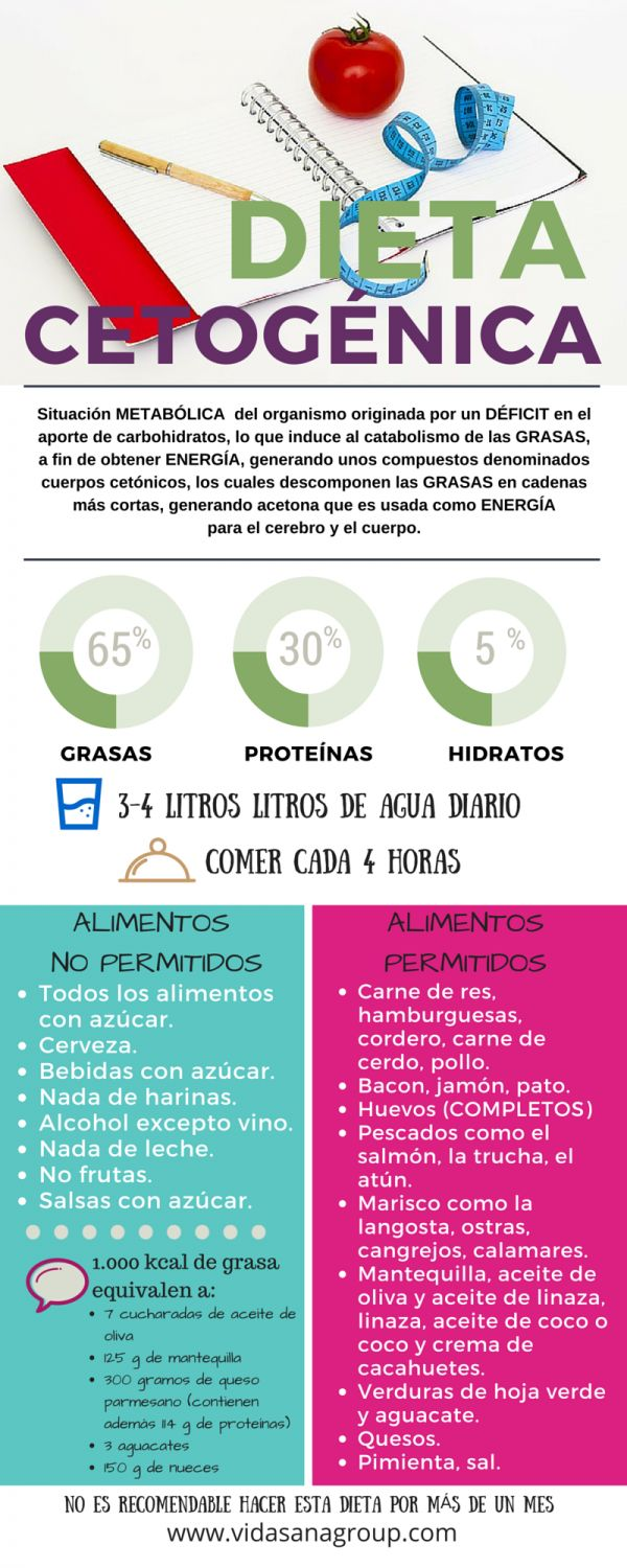 36 best Dieta Cetogênica images on Pinterest | Ketogenic diet, Diets and Low carb