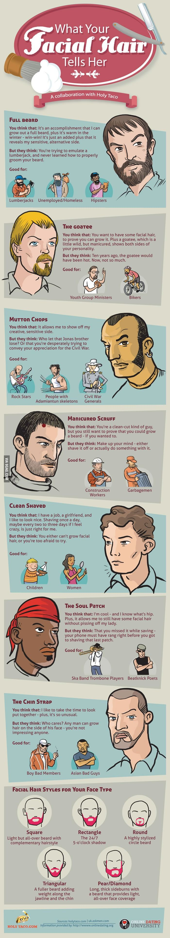 What he belived but she thinks about full beard, goatee, mutton chops, scruff, clean shaven, soul patch & chin strap - Infographic