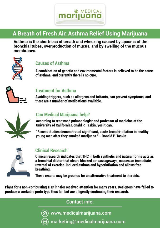 Www Medicalmarijuana Com Breath Fresh Air Asthma Relief Using