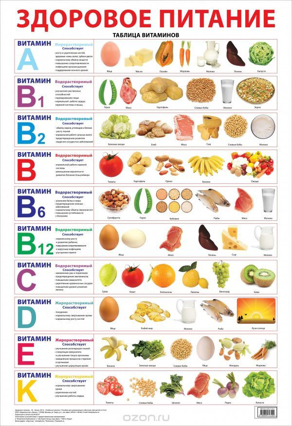 здоровое питание ярославль