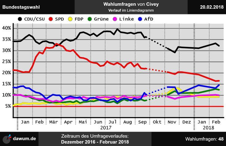 #Umfrageverlauf: #Wahlumfragen #Bundestagswahl #Civey (bis zum 20.02.18)   https://dawum.de/Bundestag/Civey/2018-02-20/ | #Sonntagsfrage #Bundestag #btw