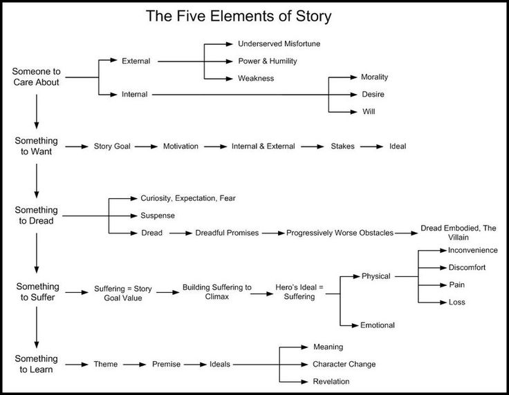 The Five Elements of Story This image offers an interesting way to look at the layers of a story. (We don't know where it originated. Please let us know if you do.) This chart says that your character needs something to care about, something to want, something to dread, something to suffer, and something to learn.