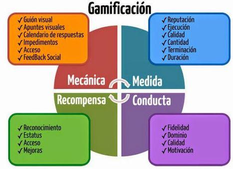 Las 4 bases de la #gamificación | Eines 2.0 | Scoop.it