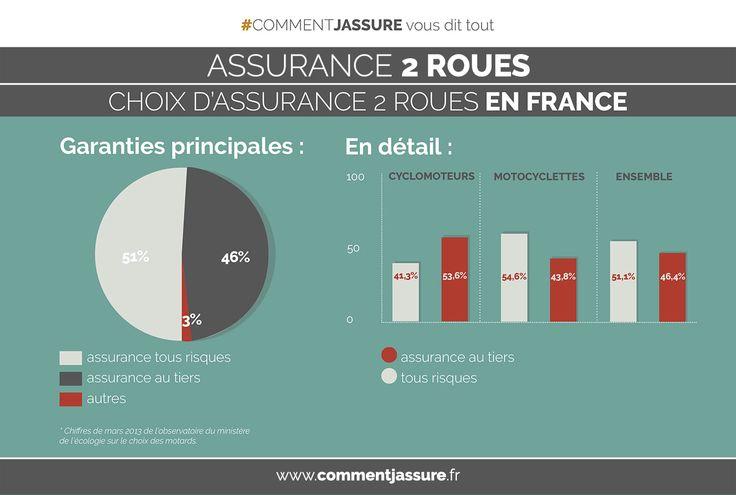 Infographie Assurance moto, scooter : répartition des différents types  d'assurances moto, scooter en France #commentjassure