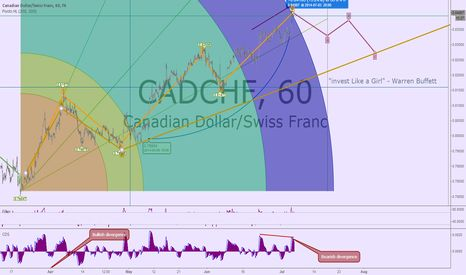 Chart Cadchf trading forecast july 2014