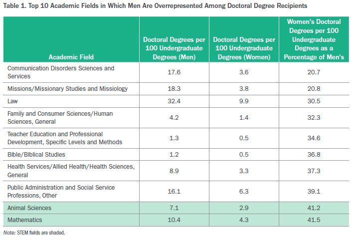 Are STEM fields more gender-balanced than non-STEM fields in Ph.D. production? @insidehighered
