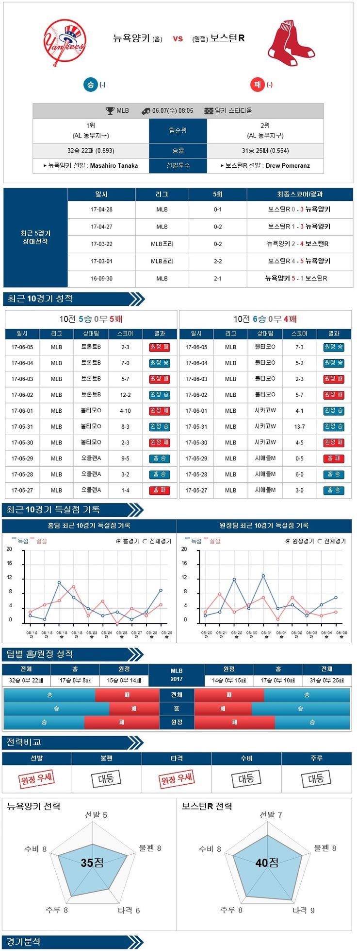 [MLB] 6월 07일 뉴욕양키스 vs 보스턴 ★토토군 분석★