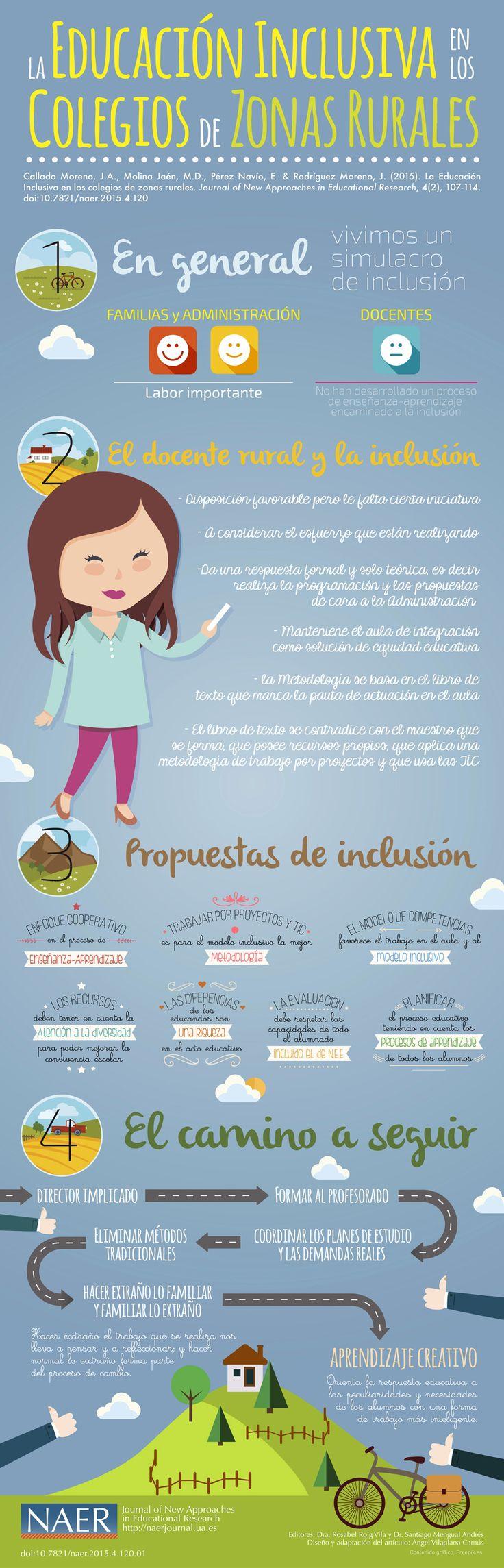 La Educación Inclusiva en los colegios de zonas rurales  PALABRAS CLAVE: EDUCACIÓN INCLUSIVA, ESCUELAS RURALES, N.E.E. Y PROFESORADO
