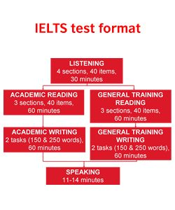 British council learn english ielts writing skills