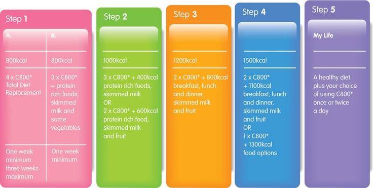 Fresh tuna steak and salad Step 2 | Cambridge Diet | Diet ...