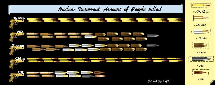 A simple illustration on how many people were killed by the use of nuclear power... -Elys and Sylvia-