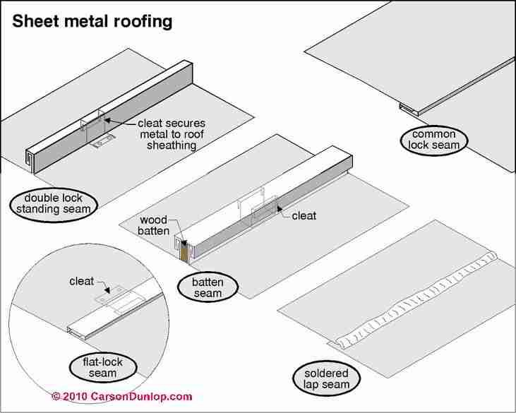 Standing Seam Roofing Installation Guide : Best images about graphic standards on pinterest