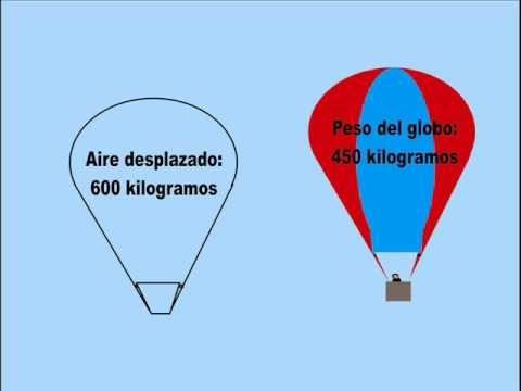 Parece algo obvio, pero el globo es muy pesado, sin embargo, el peso del aire que desplaza lo hace ascender.
