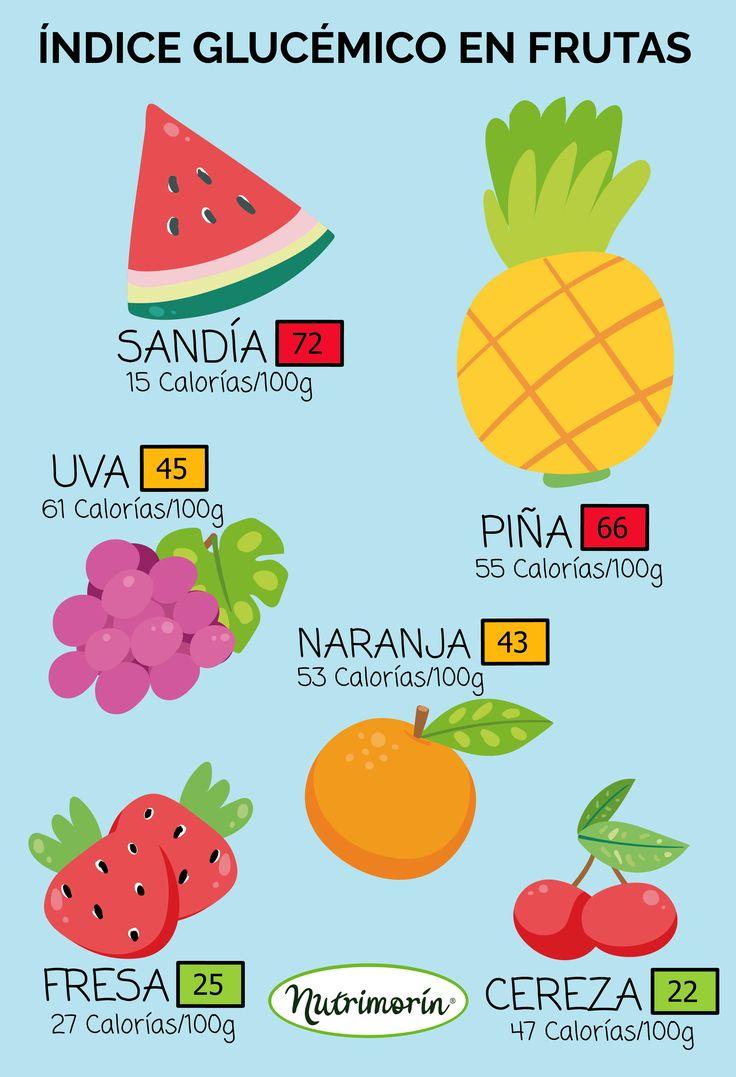 El índice glucémico (IG) es una medida de la rapidez con la que un alimento puede elevar su nivel de azúcar (glucosa) en la sangre. Únicamente los alimentos que contienen carbohidratos tienen un IG. Los alimentos tales como aceites, grasas y carnes no tienen un IG.  En general, las alimentos con un IG bajo aumentan lentamente la glucosa en su cuerpo. Los alimentos con un IG alto incrementan rápidamente la glucosa en la sangre.