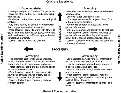 approaches to learning - theories of learning styles and learning strategies essay Learning styles refer to differences in how people learn based on their preferences, strengths and weaknesses the differences may pertain to various elements of the learning process such as taking in, comprehending, memorizing and recollecting information many observations suggest that the.