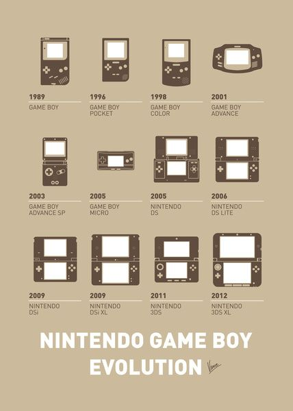 Evolution of Game Boy Created by Chungkong