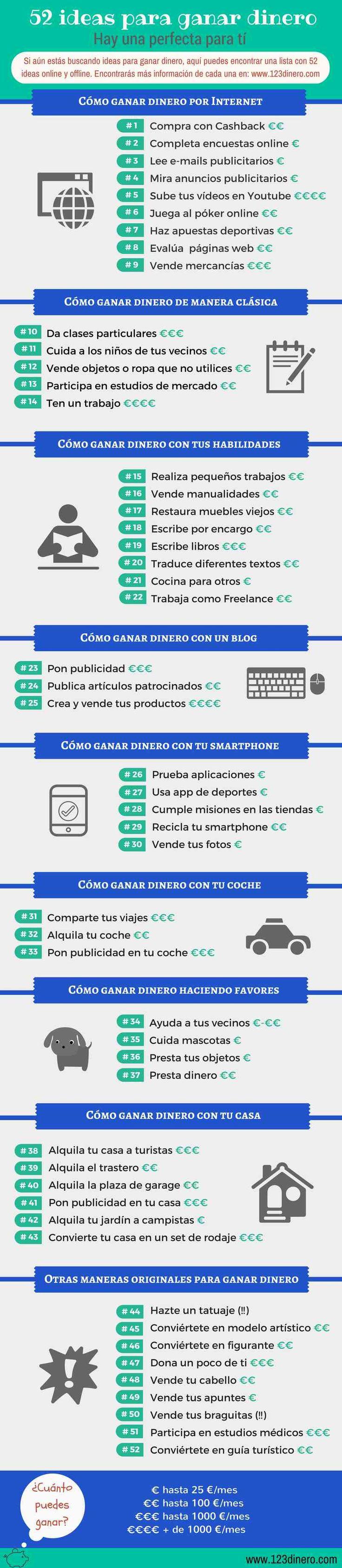 Existen maneras de ganar dinero en Colombia a través de la conexión de internet, con sus bienes o su experiencia ¿Cuál es la suya?