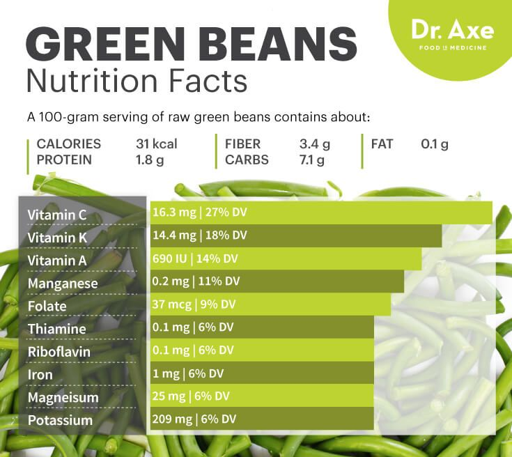 Green beans nutrition facts - Dr. Axe