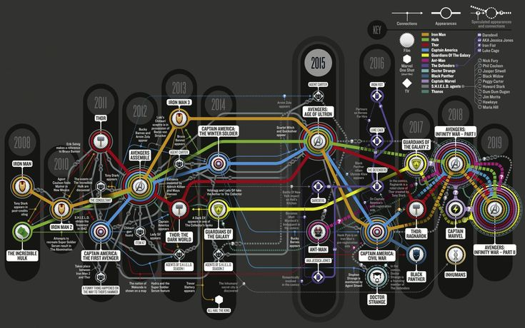 The MCU info graphic with movies & tvshows