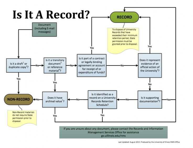 Records Management Basics :: Information Security :: Swarthmore College
