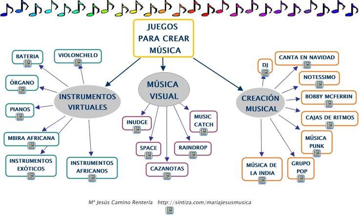 A través de la siguiente imagen podéis acceder a distintos links en los que podéis encontrar diferentes juegos para crear música clasificados en tres categorías diferentes: instrumentos virtuales, música visual y creación musical. Es una forma muy motivadora para que los alumnos empiecen a crear música de una manera lúdica y divertida.