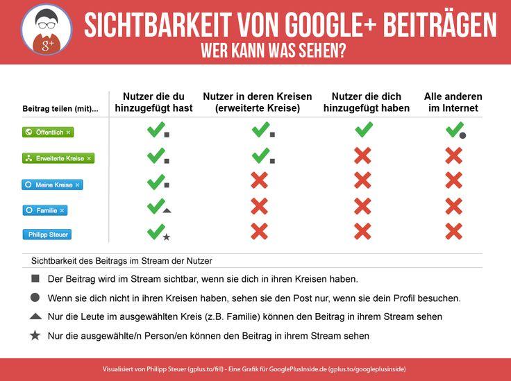 Sichtbarkeit in Google Plus: Social Media, Von G Beiträgen, Social Web, Media Stuff