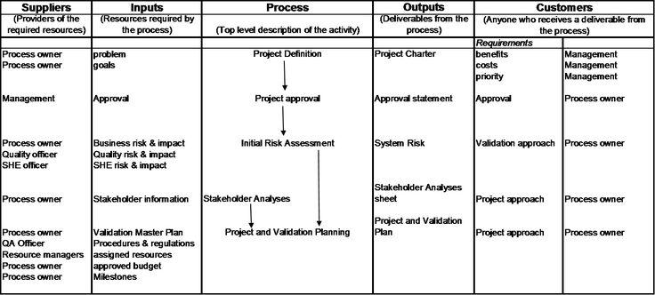 The Balanced Scorecard Is A Strategic Performance Measurement