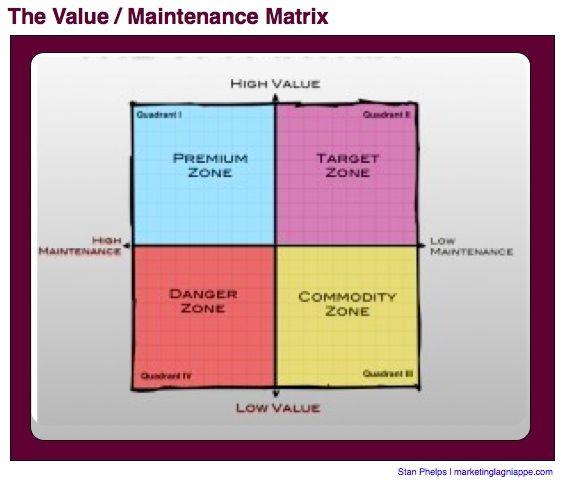 how to explain high p value