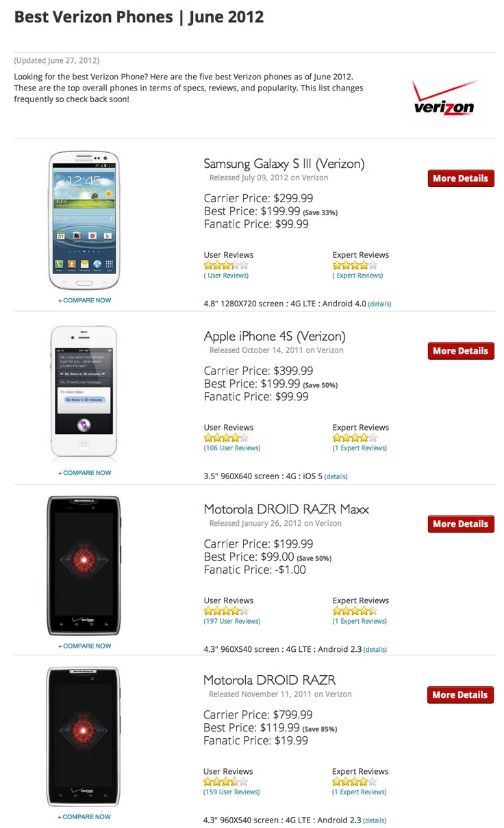 Looking for the best Verizon Phone? Here are the five best Verizon phones as of June 2012. These are the top overall phones in terms of specs, reviews, and popularity.