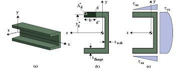 Image result for shear stress