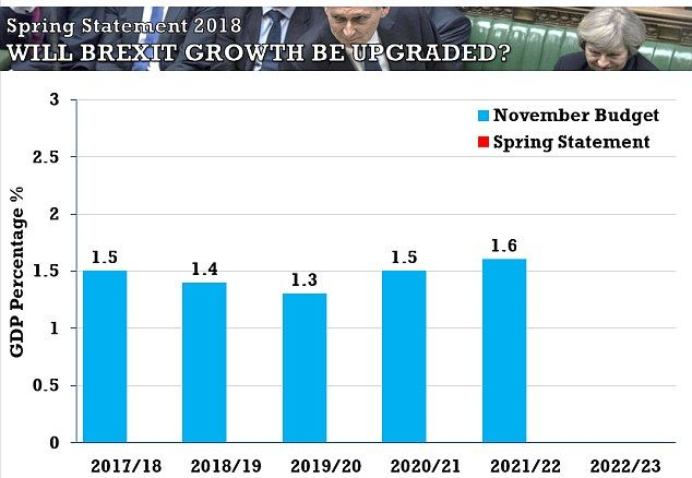 Chancellor unveils higher growth forecasts in Spring Statement -  Britain's economy is set to confound the sceptics as the country leaves the EU  Philip Hammond will declare 'markedly optimistic' economic forecasts today  His Spring Statement will cast aside his reputation as the Cabinet's Eeyore figure  By James Tapsfield Political Editor For Mailonline  Published: 04:28 EDT 13 March 2018   Updated: 04:28 EDT 13 March 2018  Britain's economy is set to confound the sceptics as the country…