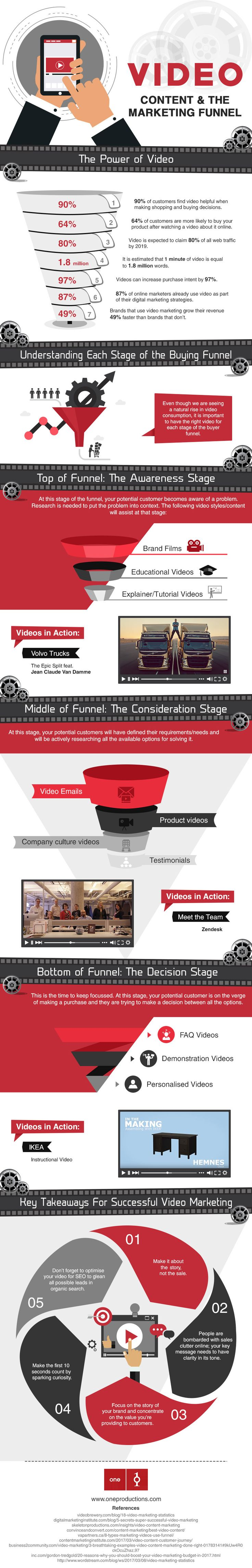 Video is helpful for making shopping or buying decisions, but using video in marketing isn't straightforward: Here's how to pick the right type of video for each stage of the marketing funnel.