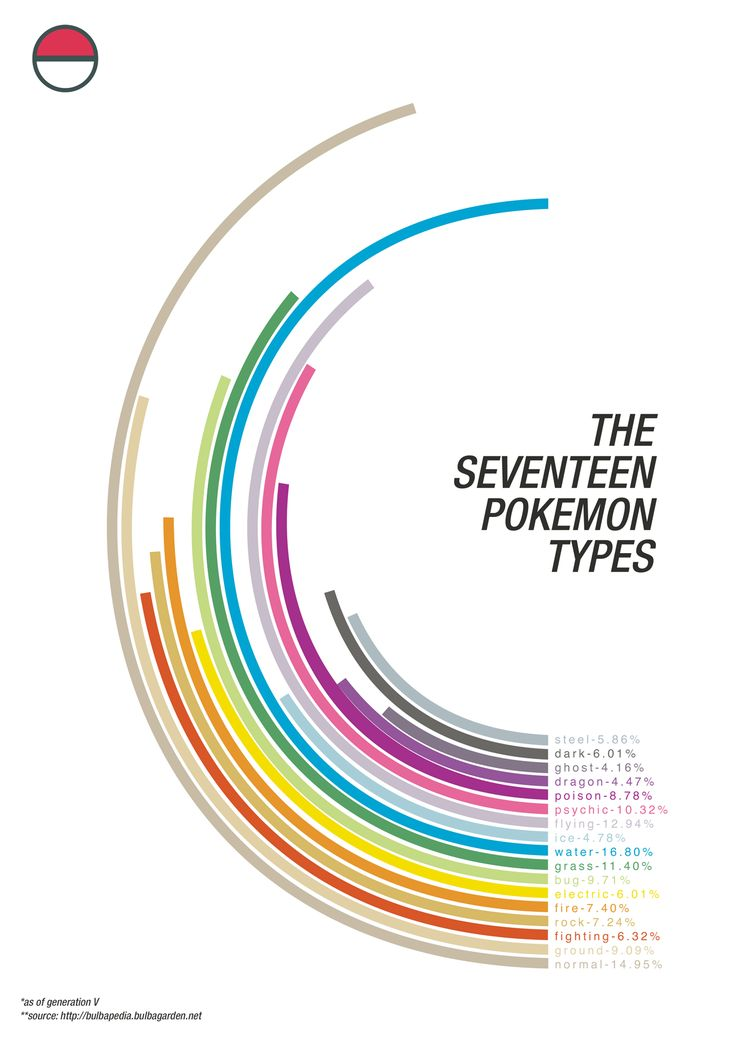 A nice Pokémon infographic. Unknown source.