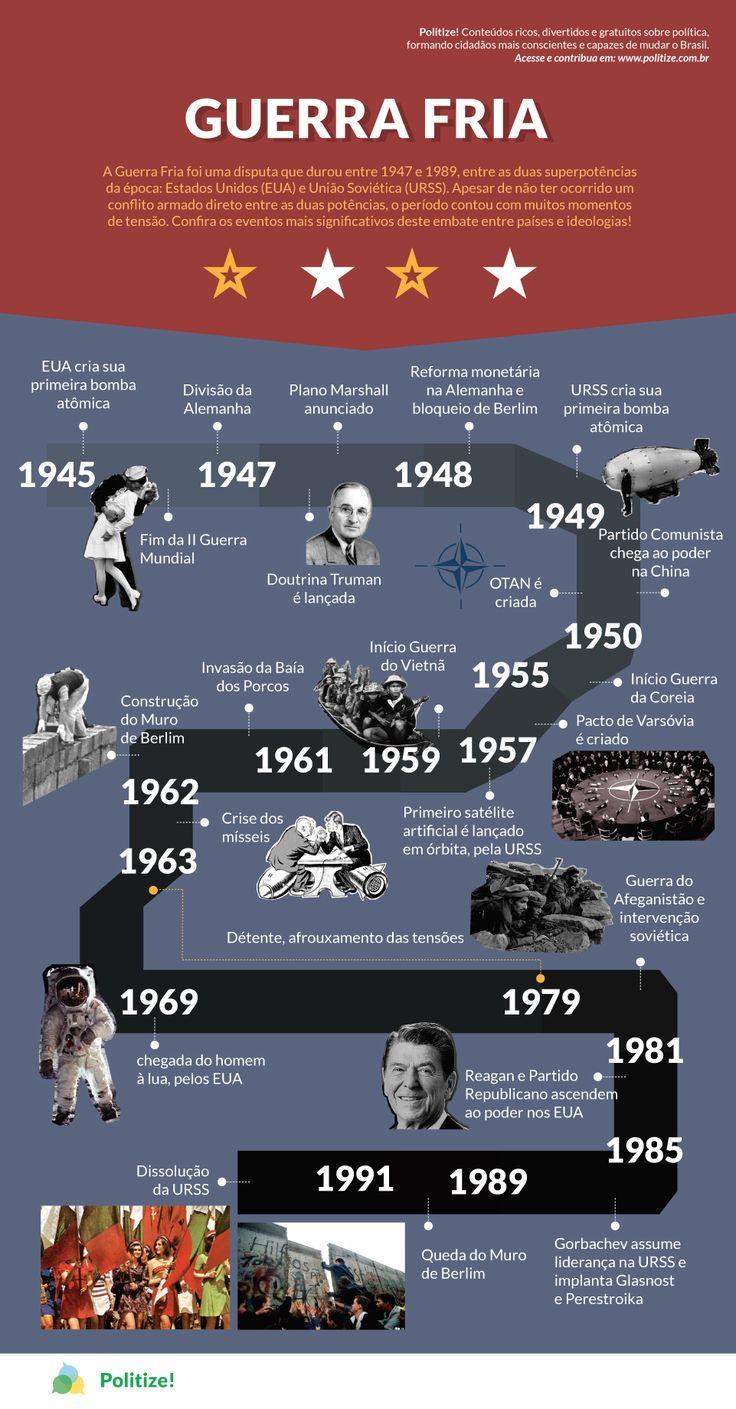 """A Guerra Fria foi uma disputa entre as duas superpotências da época: Estados Unidos (EUA) e União Soviética (URSS). Este período de intensa hostilidade começou em 1947 e foi até 1989, e não contou com um conflito armado direto entre as duas potências. Por isso o nome: Guerra Fria, ou seja, o conflito não chegou a """"esquentar"""" e ir para o campo de batalha. Mas isso não significa que não houve combates indiretos. Confira os principais momentos da Guerra Fria neste infográfico!"""