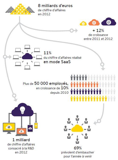 Panorama Top 250 des éditeurs et créateurs de logiciels français EY Syntec Numerique