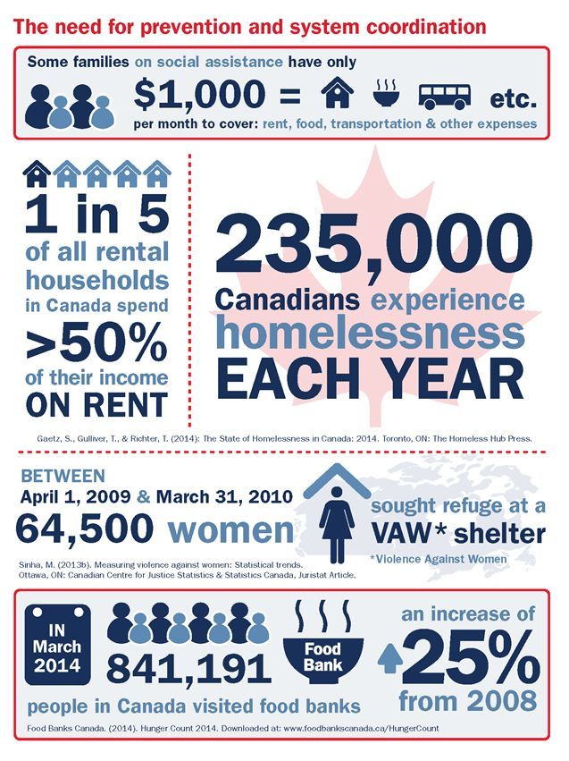 "the social problem of homelessness Understanding homelessness 1 understanding how homelessness affects us all since the late 1990s the homelessness problem has been referred to as a ""disaster"" and the mayors of canada's."
