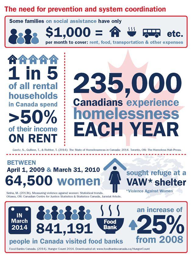 Talk:Homelessness in Canada