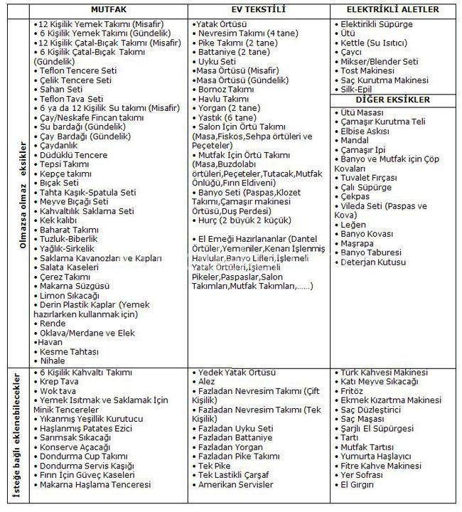 Dowry List 2015 In 2020 Hochzeit Hochzeitsgastgeschenke