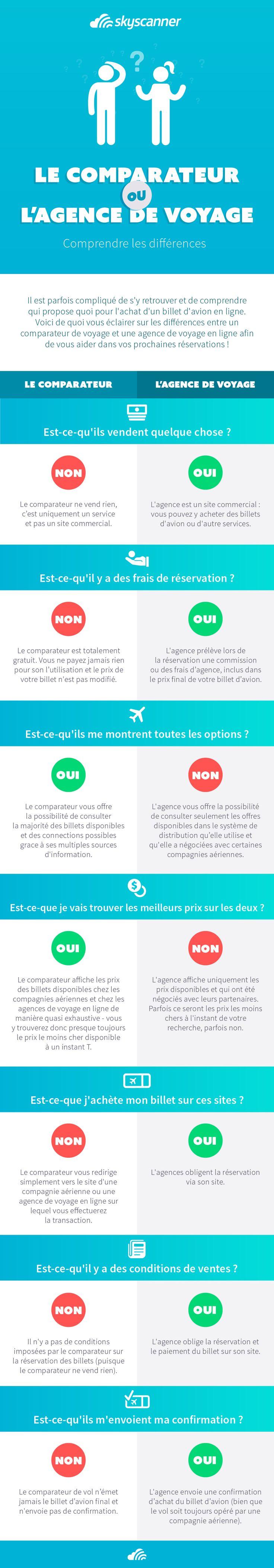 Un comparateur de vol c'est quoi ? Et quels sont les différence avec une agence de voyage ? toutes nos réponses !