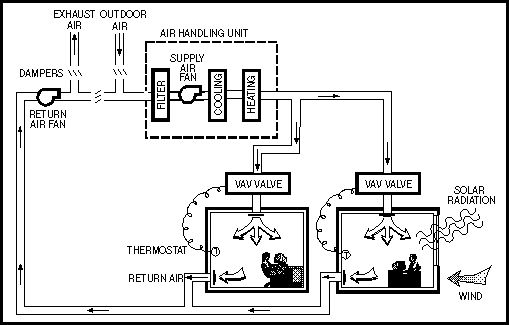 Diagram of VAV system | AREBS Exam | Building systems, Air fan, Diagram