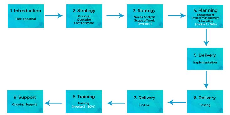 Envision delivery system helps to plan new strategies. Plan your business's success with Envision.