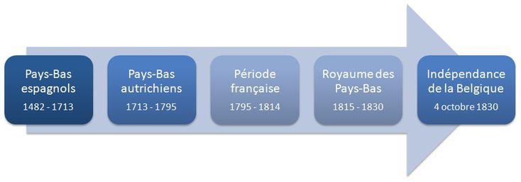 Archives de Belgique en ligne : mode d'emploi – Auprès de nos Racines