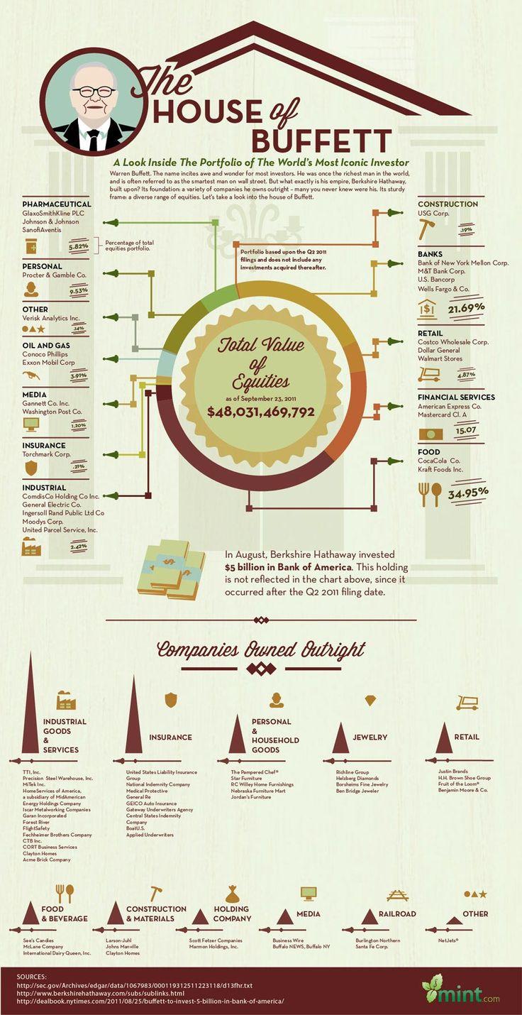 Warren Buffett's Investments Infographic  #WarrenBuffett #Investments