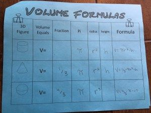 Digging in to the formulas for finding the volume of cones, cylinders, and spheres with a graphic organizer.