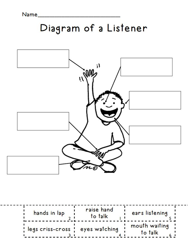 Diagram of a Listener.pdf. This would be great for the beginning of the year and as a checkup too!