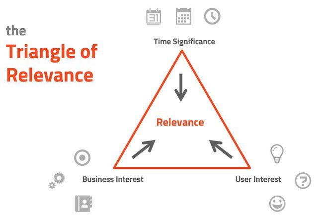content marketing templates