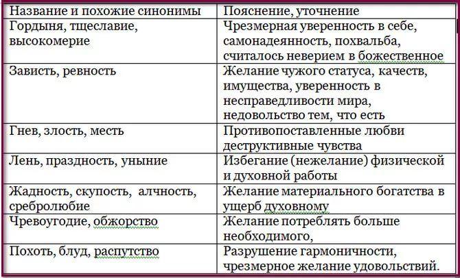 молитва от чревоугодия и обжорства: 2 тыс изображений найдено в Яндекс.Картинках
