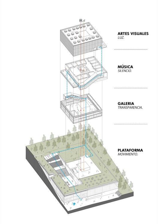 Pontificia Universidad Javeriana School of Arts,Diagram