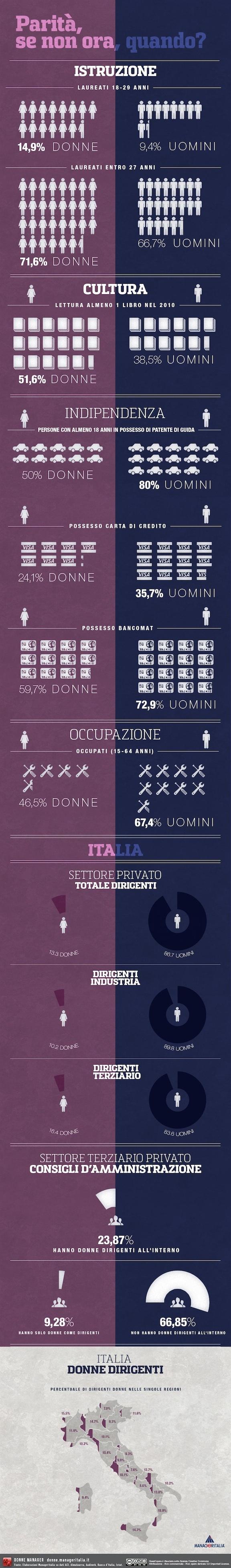 #donne manager #infografica