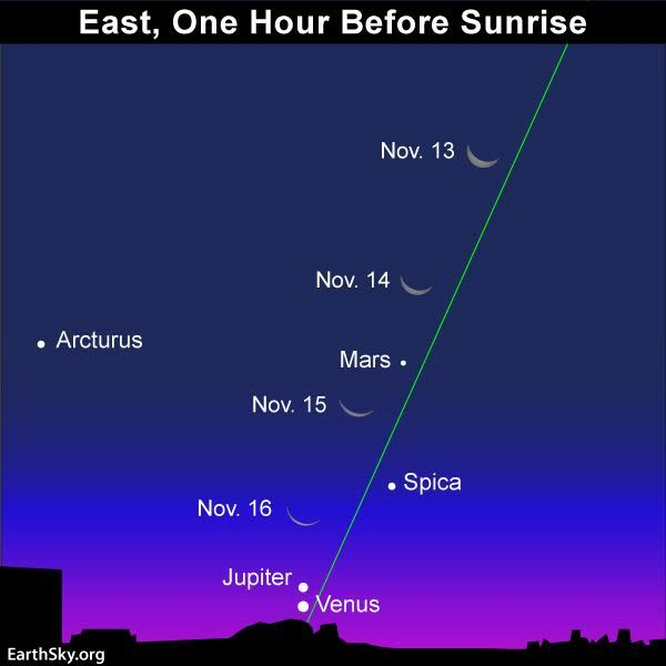 As November opens, Venus and Mars are up before dawn. Jupiter peeps over the sunrise horizon after November's 1st week and sweeps spectacularly near Venus. Saturn and Mercury are evening planets.